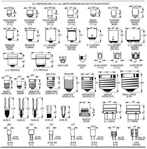 Naming conventions of light bulb sockets and base types Lamp bulb types